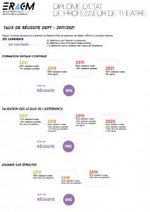 Taux de réussite DEPT 2017-2021