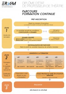 Synthèse parcours formation continue